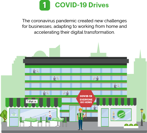 Cyber Security - Covid-19 Drives - Diversus Group