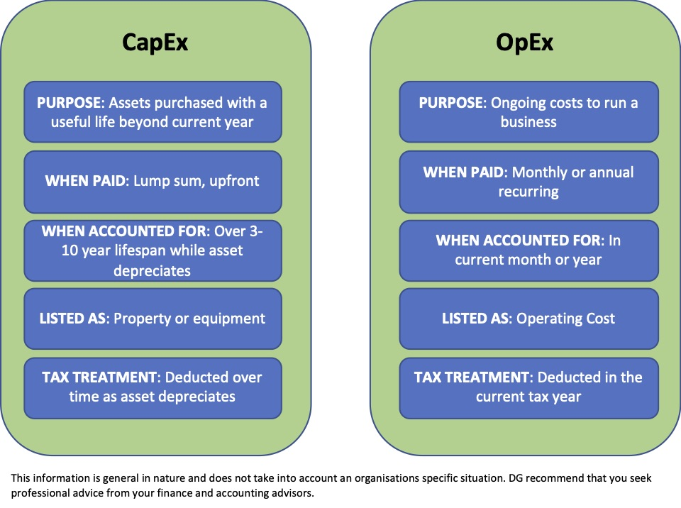 Capex vs Opex - Diversus Group - Business Technology Consulting Australia